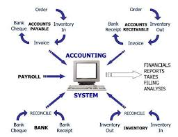 Accounting System Exposes Hidden Money In Your Business