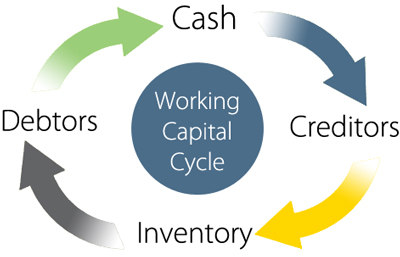 How to Determine Your Working Capital Needs