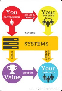 Creating Business Systems with Successful Entrepreneurs